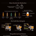 """Faszination Craft Bier: Seit 2010 erfährt die einzigartige deutsche Bierkultur durch die Craft Bier Bewegung Impulse. Aus dem Trend ist längst ist eine neue Genusskultur geworden. So schießen Craft Bier Festivals überall in Deutschland wie Pilze aus dem Boden. Die Ausbildung zum Biersommelier ist gefragt wie nie, gleichzeitig experimentieren immer mehr Menschen zuhause und in ihrer Freizeit mit Hopfen & Co. Und: Die innovativen Biersorten sind keineswegs nur Männersache - auch Frauen begeistern sich zunehmend für Craft Biere. Weiterer Text über ots und www.presseportal.de/nr/120010 / Die Verwendung dieses Bildes ist für redaktionelle Zwecke honorarfrei. Veröffentlichung bitte unter Quellenangabe: """"obs/BraufactuM/Sabine Timmann / BraufactuM"""""""