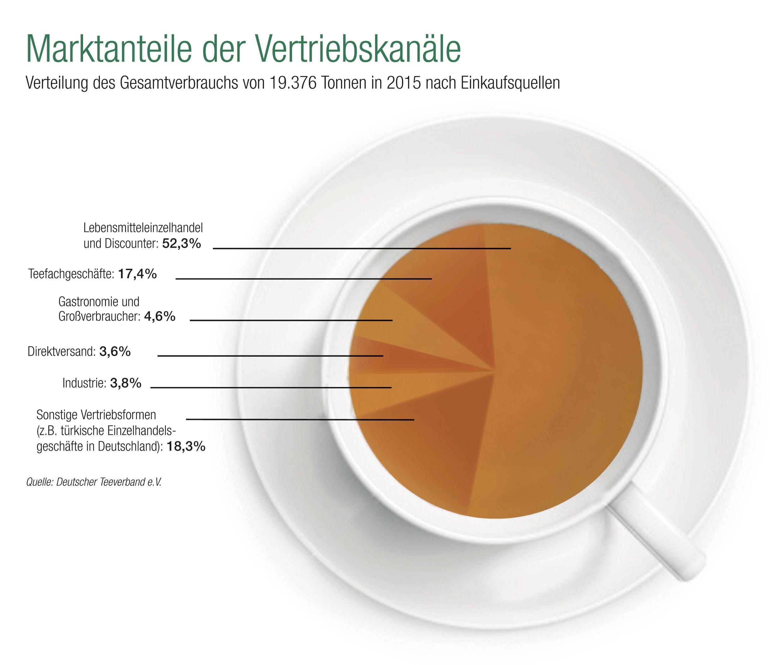 """Tee in Deutschland beliebter denn je - Inlandskonsum auf Allzeithoch - Wichtige Einkaufsquellen bleiben LEH und Fachgeschäfte. Weiterer Text über ots und www.presseportal.de/nr/8895 / Die Verwendung dieses Bildes ist für redaktionelle Zwecke honorarfrei. Veröffentlichung bitte unter Quellenangabe: """"obs/Deutscher Teeverband e.V."""""""