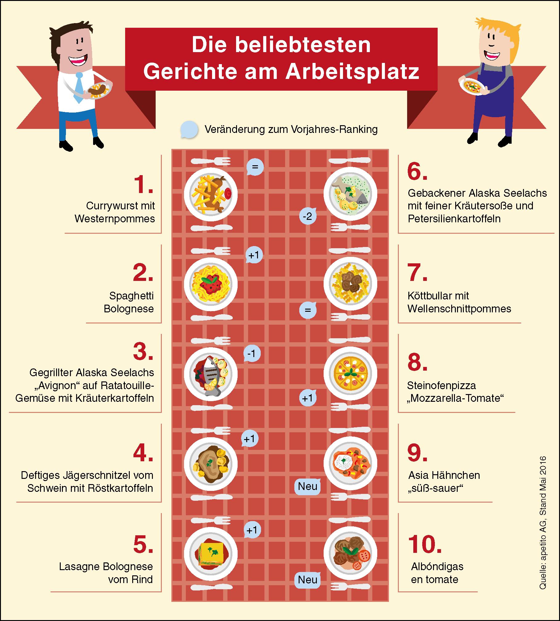 """Souveräner Spitzenreiter: Die Currywurst ist nach wie vor das beliebteste Gericht der Deutschen am Arbeitsplatz. Weiterer Text über ots und www.presseportal.de/nr/121009 / Die Verwendung dieses Bildes ist für redaktionelle Zwecke honorarfrei. Veröffentlichung bitte unter Quellenangabe: """"obs/Apetito AG/apetito"""""""