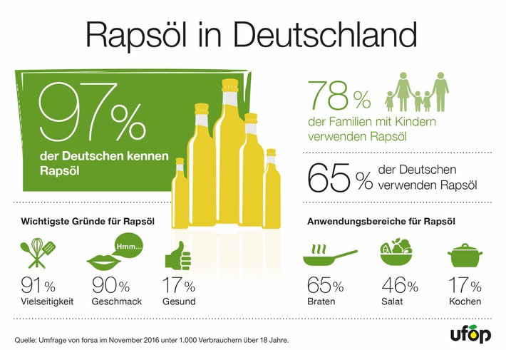 78 Prozent der Familien verwenden Rapsöl