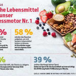 Umfrage: Frische Lebensmittel sind Fitnessmotor Nr. 1