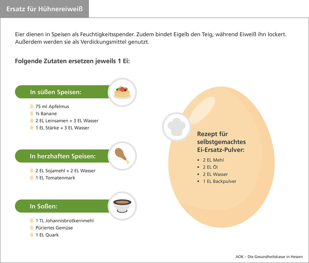 Die Infografik der AOK Hessen zeigt einige Ideen für möglichen Hühnerei-Ersatz.