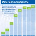 Mineralwasser-Absatz 2018