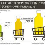 Speiseöl-Markt in Bewegung