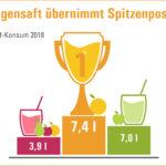 Orangensaft übernimmt wieder Poleposition beim Verbraucher