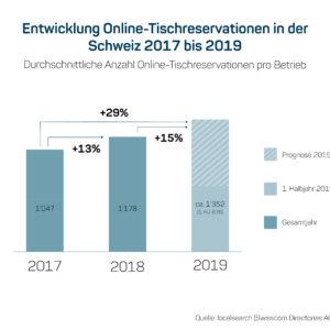 Schweiz - Starke Zunahme von Online-Tischreservationen in der Gastronomie