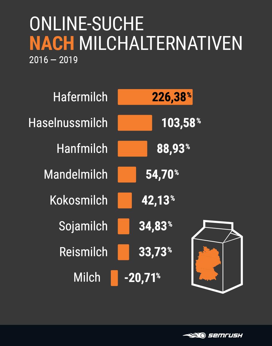 Durchbruch für die Hafermilch - wenig Interesse an Soja-Drinks: Nach diesen pflanzlichen Milchalternativen suchen die Deutschen