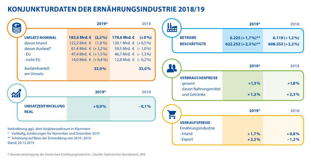 Ernährungsindustrie erwirtschaftet 2019 leichtes Umsatzplus - Megatrend 2019: nachhaltige Lebensmittelproduktion