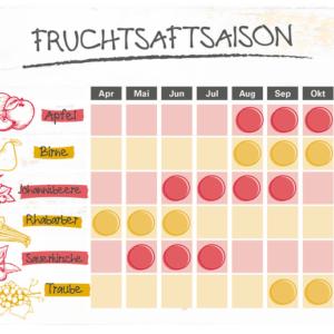 Fruchtsaft Saison