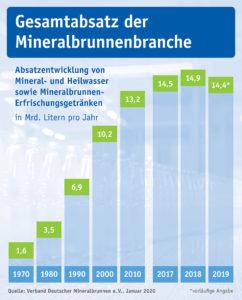 Mineralwasser-Absatz 2019